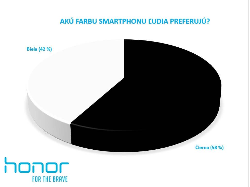 anketa honor 6 cierne vs biele smarfony 3digital