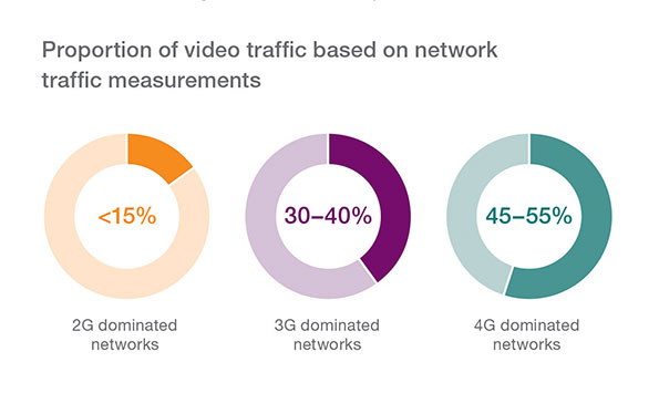 EMR_112014_Proportion of video trafic based on network