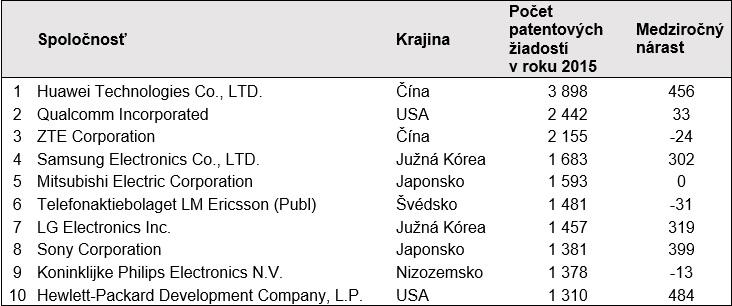 WIPO_Pocet-patentovych-ziadosti-v-roku-2015