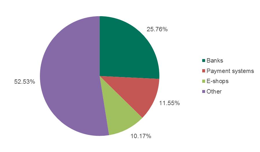 Pishingové útoky podľa Kaspersky Lab
